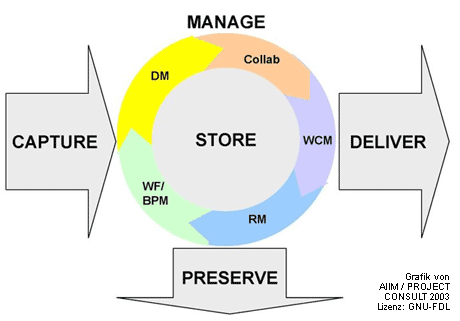ECM - Enterprise Content Management schematisch